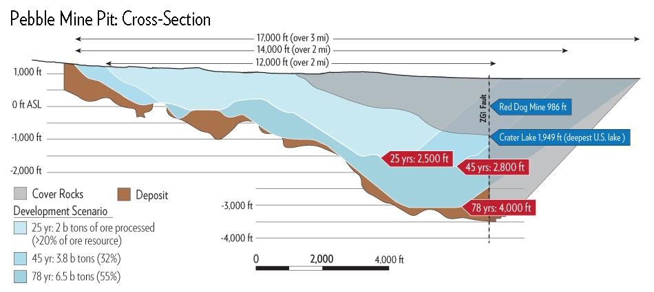 Pebble Mine Pit Cross Section