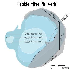 Pebble Mine Pit Diagram
