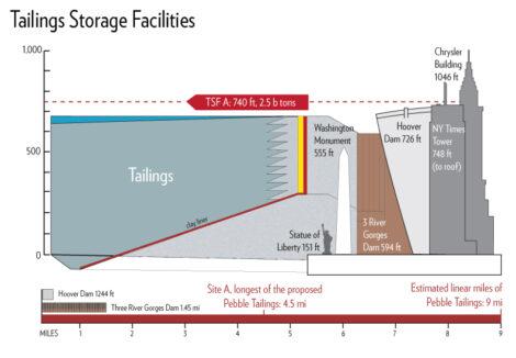 Pebble Mine Tailings Storage Facilities