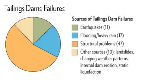 Pebble Mine Tailings Dam Failures